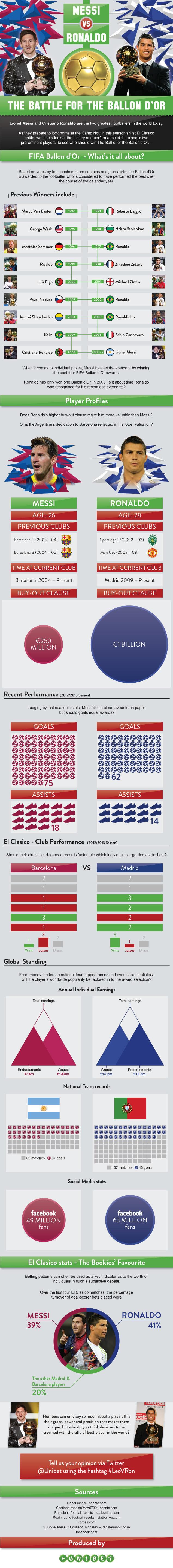El Clasico: Lionel Messi vs Cristiano Ronaldo Infographic