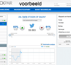 Aandelen Twitter Kopen? Beleggers verwachten goede resultaten Twitter
