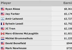 Poker: Ryan Riess wint meer dan $8 miljoen met overwinning WSOP